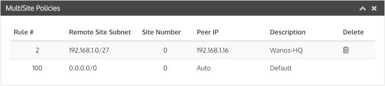MultiSite Branch Add Site