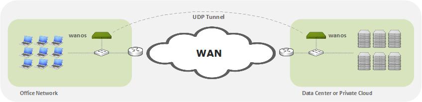 Wanos Tunnel Diagram