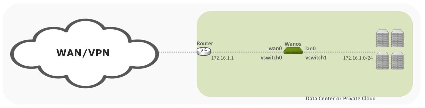 Wan Optimization Virtual Appliance vSwitch Configuration