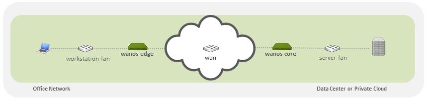 Virtual Wan Optimization Lab - ESXi