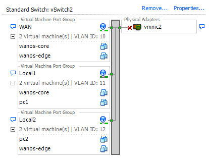 Wanos ESXi vSphere vSwitch configuration
