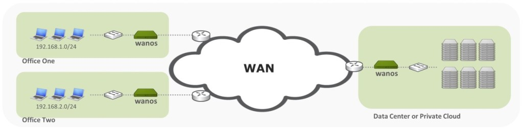 Wan Optimization Multipoint MultiSite