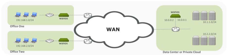 Wan Optimizer PBR Policy Based Routing Out of Path