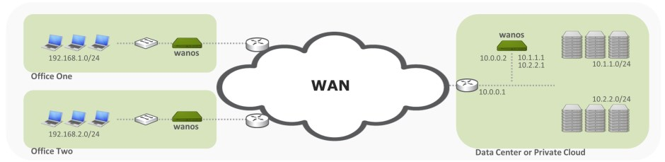 Wan Optimizer Router mode Out of Path