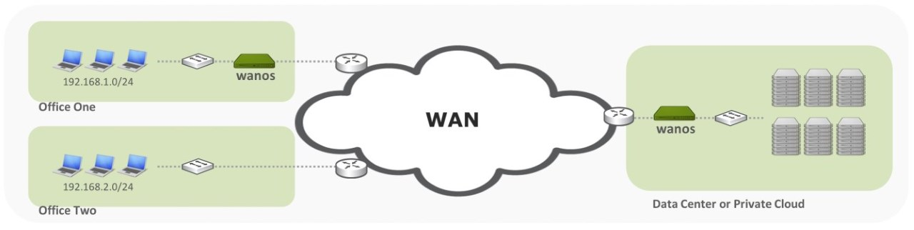 Wan Optimization Bypass